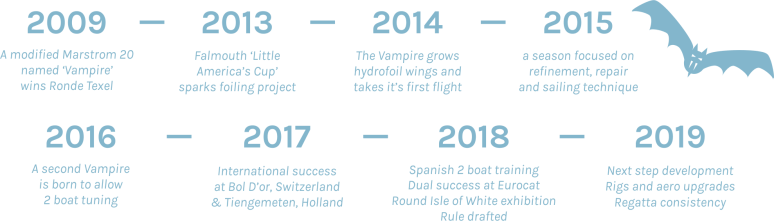 Vampire Project Timeline